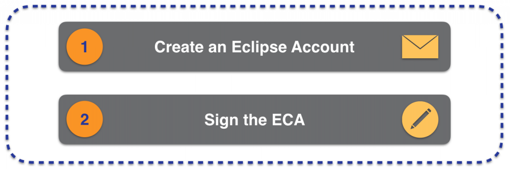 Steps to create an Eclipse Account